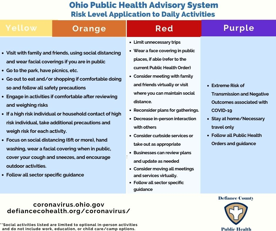 Defiance County Public Health Risk Levels Explained City Of Defiance